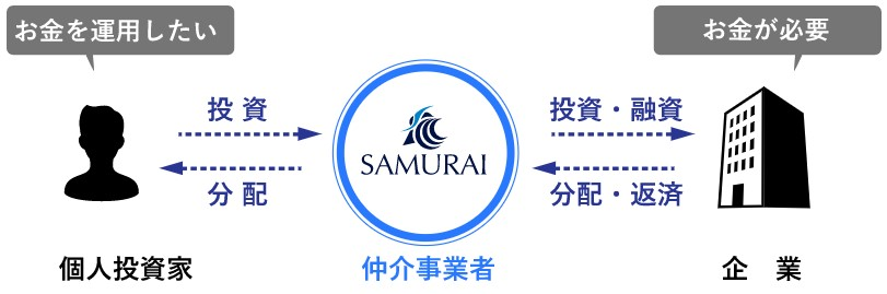 SAMURAI証券投資型クラウドファンディング