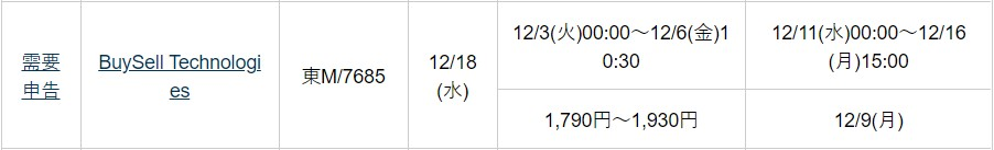 BuySell Technologies(7685)IPO松井証券