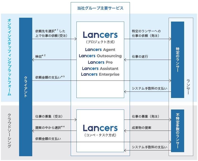 ランサーズ(4484)IPO事業系統図