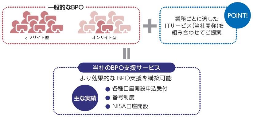 ベース(4481)IPOその他ソリューション