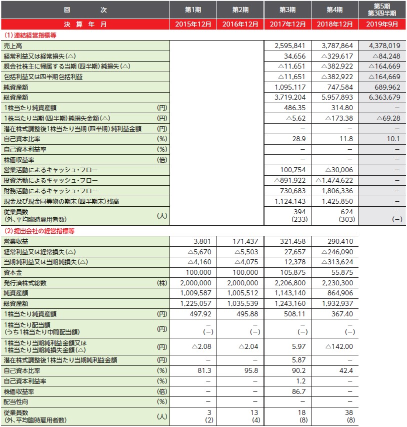 global bridge HOLDINGS(6557)IPO経営指標