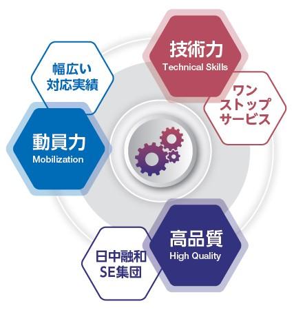 ベース(4481)IPOシステム開発等