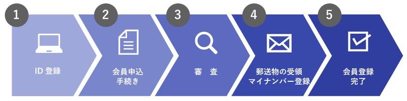 SAMURAI証券口座開設の流れ
