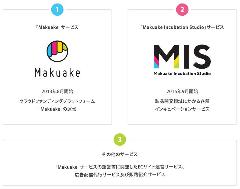 マクアケ(4479)IPO3サービス