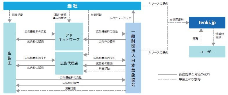 ALiNKインターネット(7077)IPO事業系統図