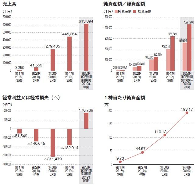 AI inside(4488)IPO売上高及び経常損益