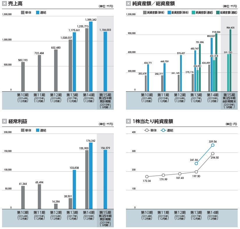 ユナイトアンドグロウ(4486)IPO売上高及び経常利益