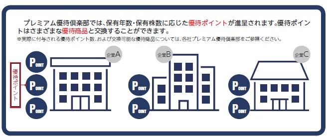 ウィルズ(4482)IPOプレミアム優待倶楽部