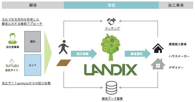 ランディックス(2981)IPOオーダーメイド住宅建築のワンストップサービス