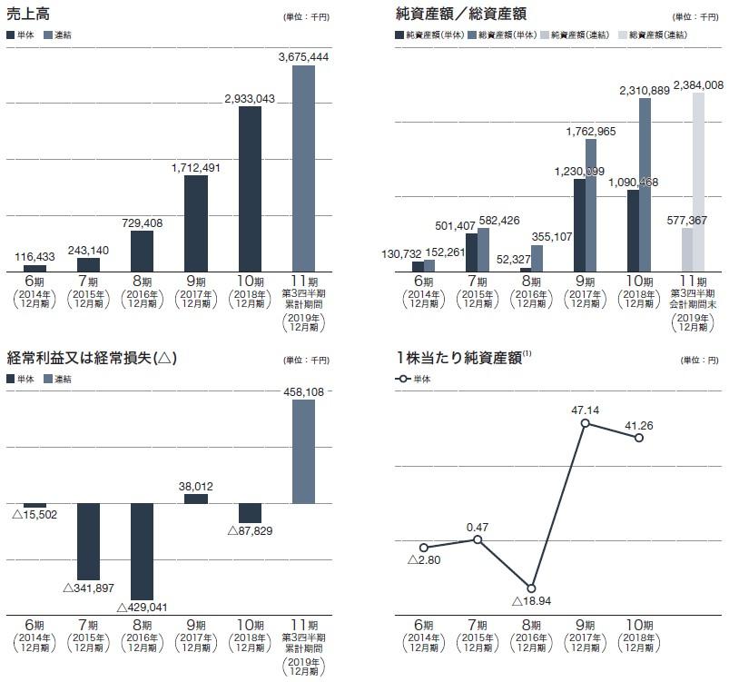 メドレー(4480)IPO売上高及び経常損益