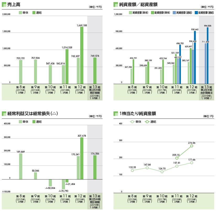 INCLUSIVE(7078)IPO売上高及び経常損益