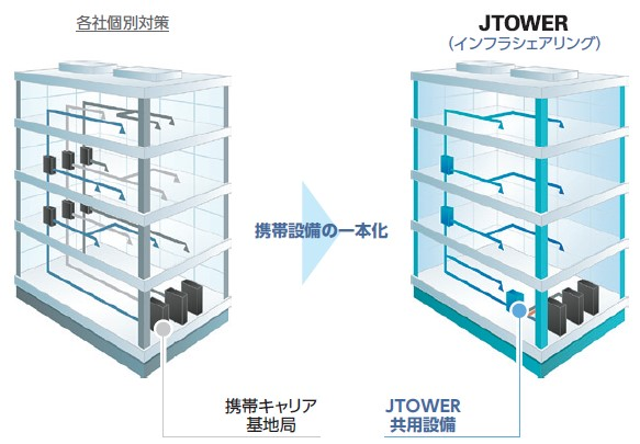 JTOWER(4485)IPO国内IBS事業