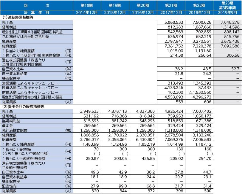 ベース(4481)IPO経営指標