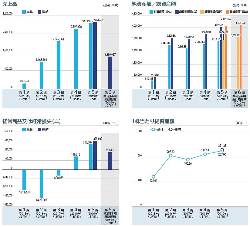 SREホールディングス(2980)IPO売上高及び経常損益