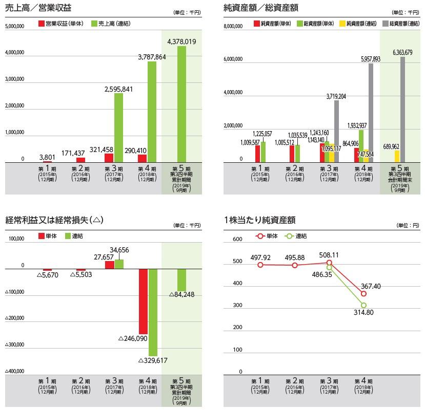 global bridge HOLDINGS(6557)IPO売上高及び経常損益