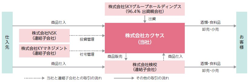 カクヤス(7686)IPO事業系統図