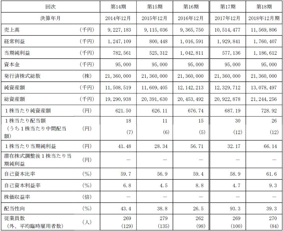テクノフレックス(3449)IPO経営指標