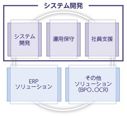ベース(4481)IPOシステム開発