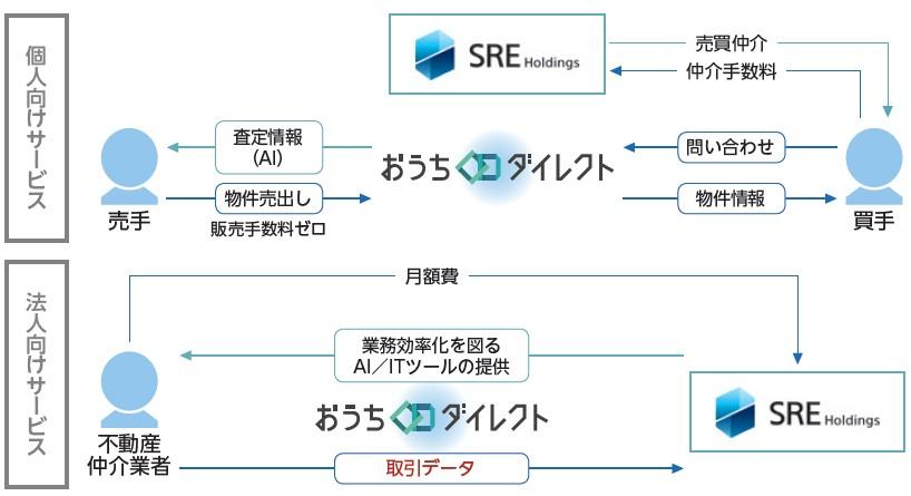 SREホールディングス(2980)IPOITプラットフォーム事業