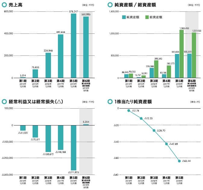 スペースマーケット(4487)IPO売上高及び経常損益