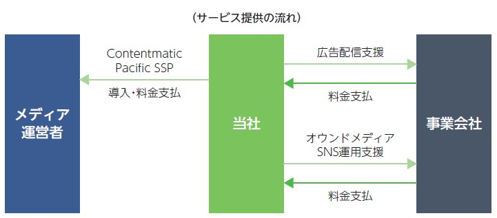 INCLUSIVE(7078)IPO広告運用サービス