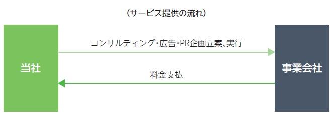 INCLUSIVE(7078)IPOプロモーション企画・PRサービス