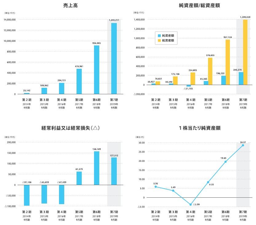 マクアケ(4479)IPO売上高及び経常損益