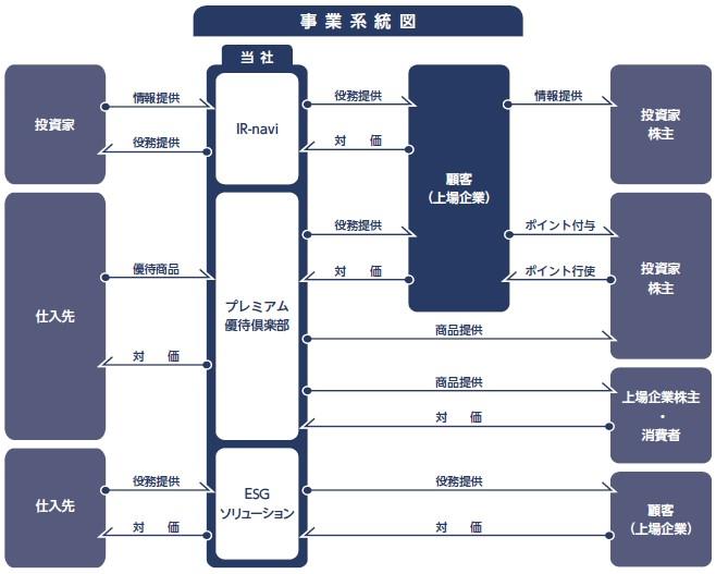 ウィルズ(4482)IPO事業系統図