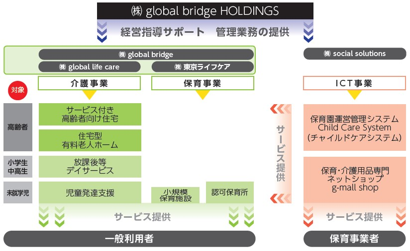 global bridge HOLDINGS(6557)IPO事業系統図