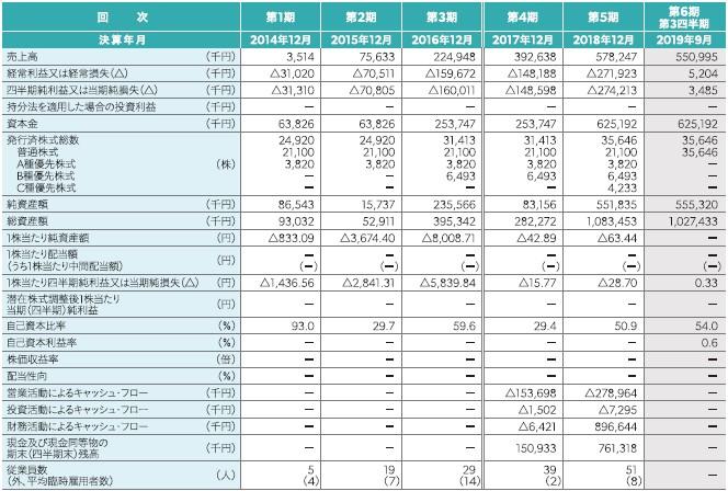 スペースマーケット(4487)IPO経営指標