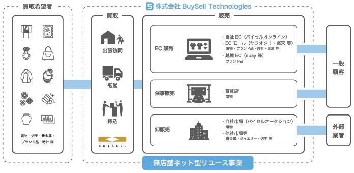 BuySell Technologies(7685)IPO事業系統図