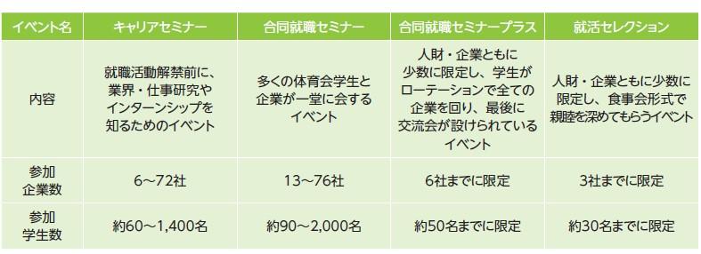 スポーツフィールド(7080)IPO新卒者向けイベント事業