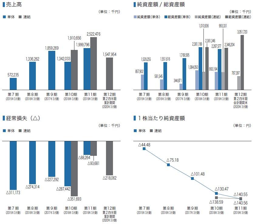 ランサーズ(4484)IPO売上高及び経常損失