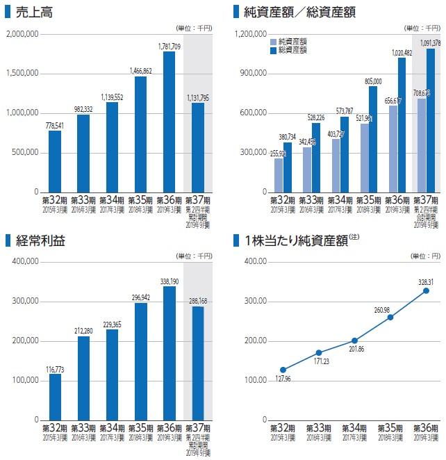 WDBココ(7079)IPO売上高及び経常利益