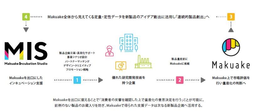 マクアケ(4479)IPOMakuake Incubation Studioサービス