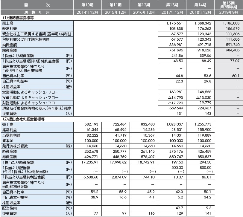 ユナイトアンドグロウ(4486)IPO経営指標