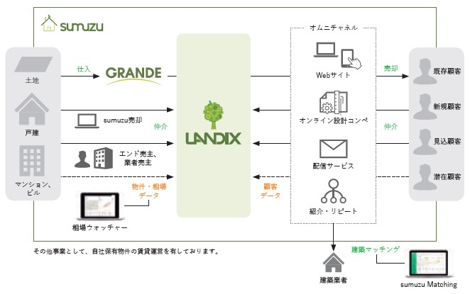 ランディックス(2981)IPO事業内容
