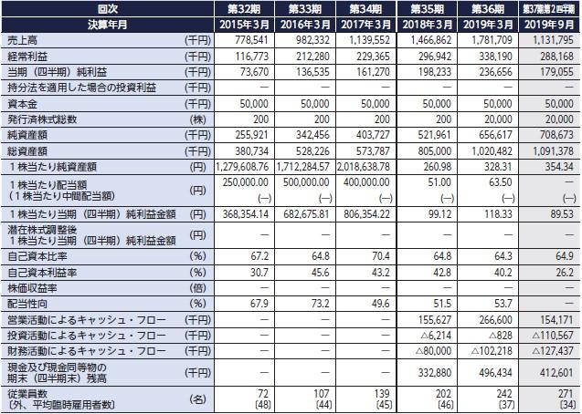 WDBココ(7079)IPO経営指標