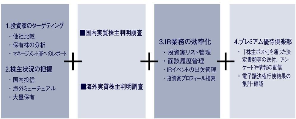 ウィルズ(4482)IPO IR-navi
