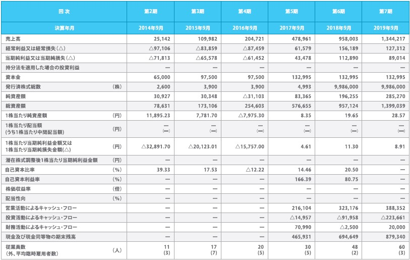 マクアケ(4479)IPO経営指標