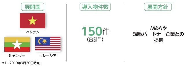 JTOWER(4485)IPO海外IBS事業