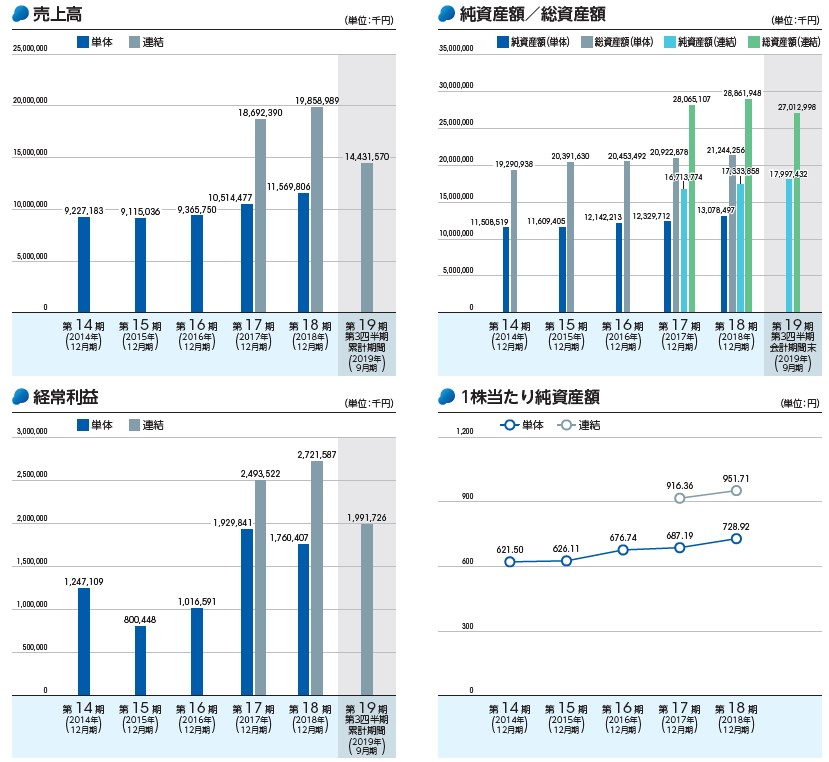 テクノフレックス(3449)IPO売上高及び経常利益
