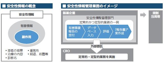 WDBココ(7079)IPO安全性情報管理サービス