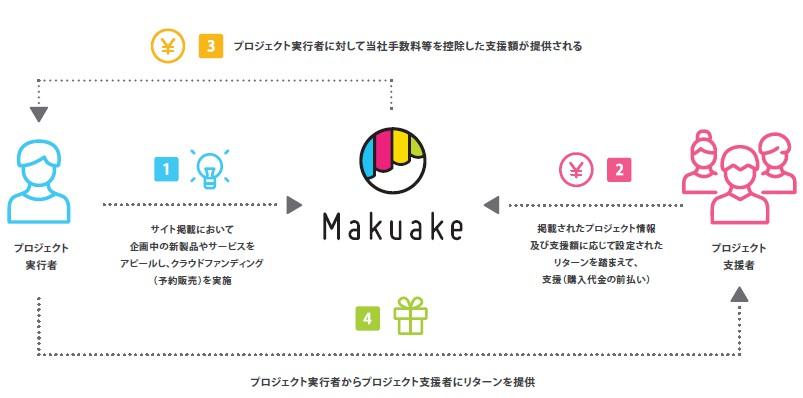マクアケ(4479)IPOMakuakeサービス