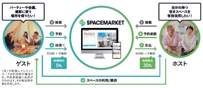 スペースマーケット(4487)IPOビジネスモデル