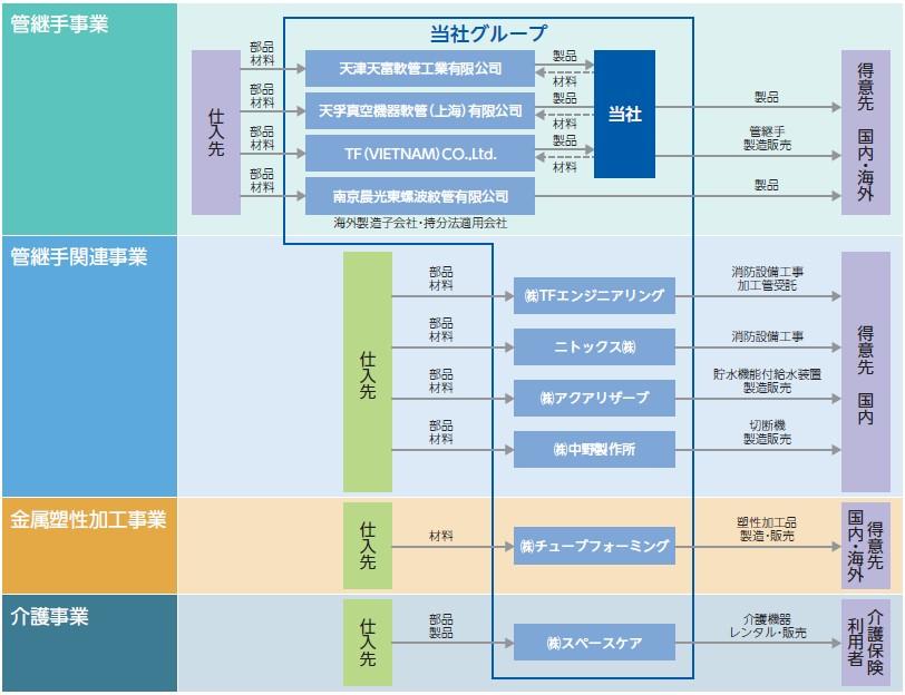 テクノフレックス(3449)IPO事業系統図