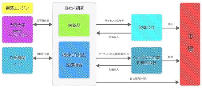 ファンペップ(4881)IPOビジネスモデル