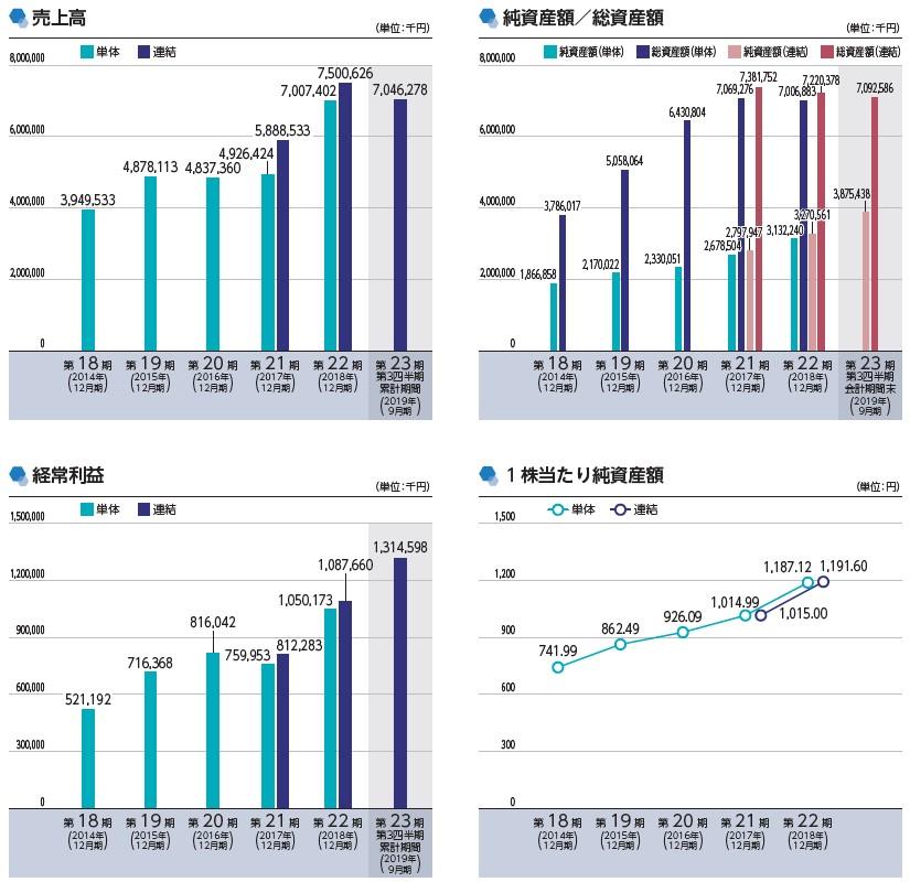ベース(4481)IPO売上高及び経常利益