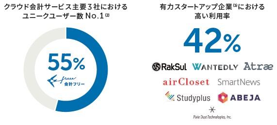 フリー(4478)IPOユーザー利用率
