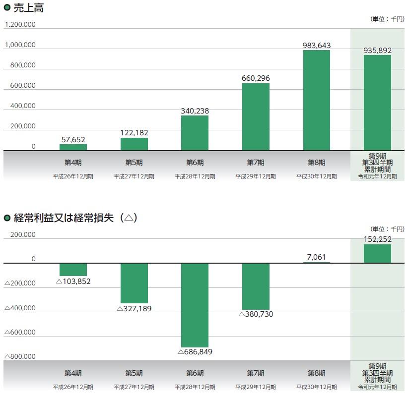 ジモティー(7082)IPO売上高及び経常損益
